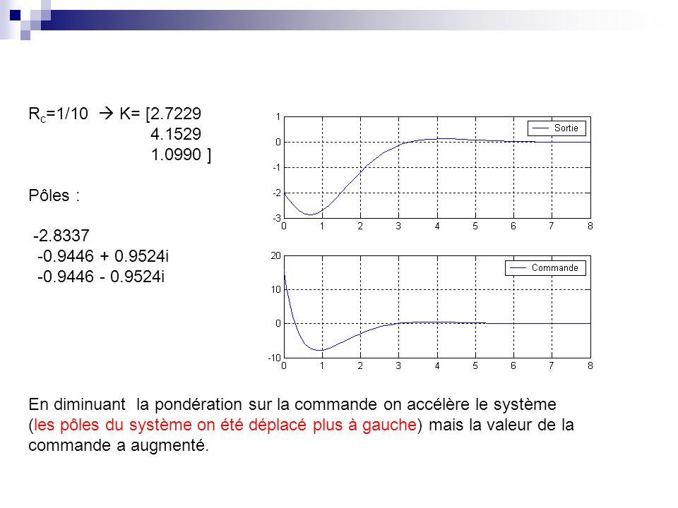 Rc=1/10  K= [2.7229 4.1529. 1.0990 ] Pôles : -2.8337. -0.9446 + 0.9524i. -0.9446 - 0.9524i.